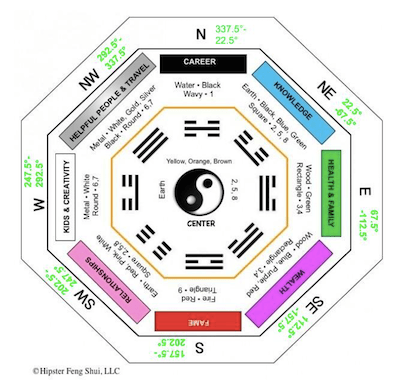 bagua with compass measurement