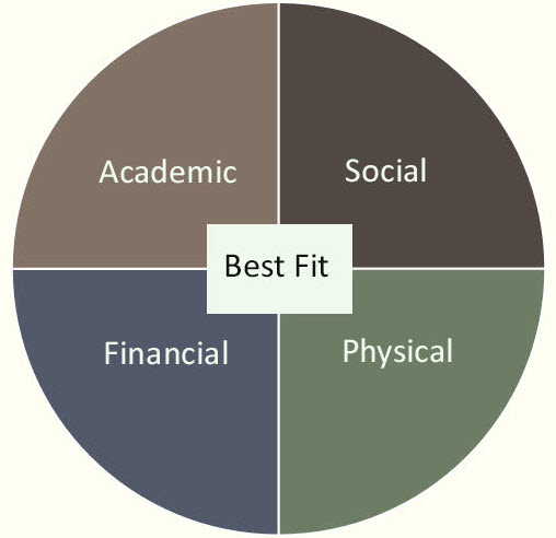 best fit college