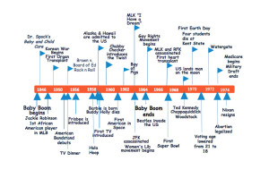Baby Boomer Business Owners Timeline