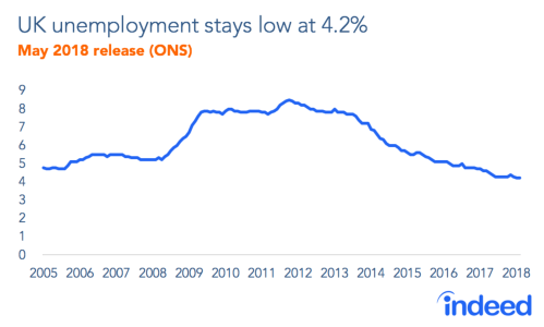 small resolution of uk employment figures may 2018 the uk labour market roars on