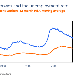 previous government shutdowns and the unemployment rate [ 1558 x 910 Pixel ]