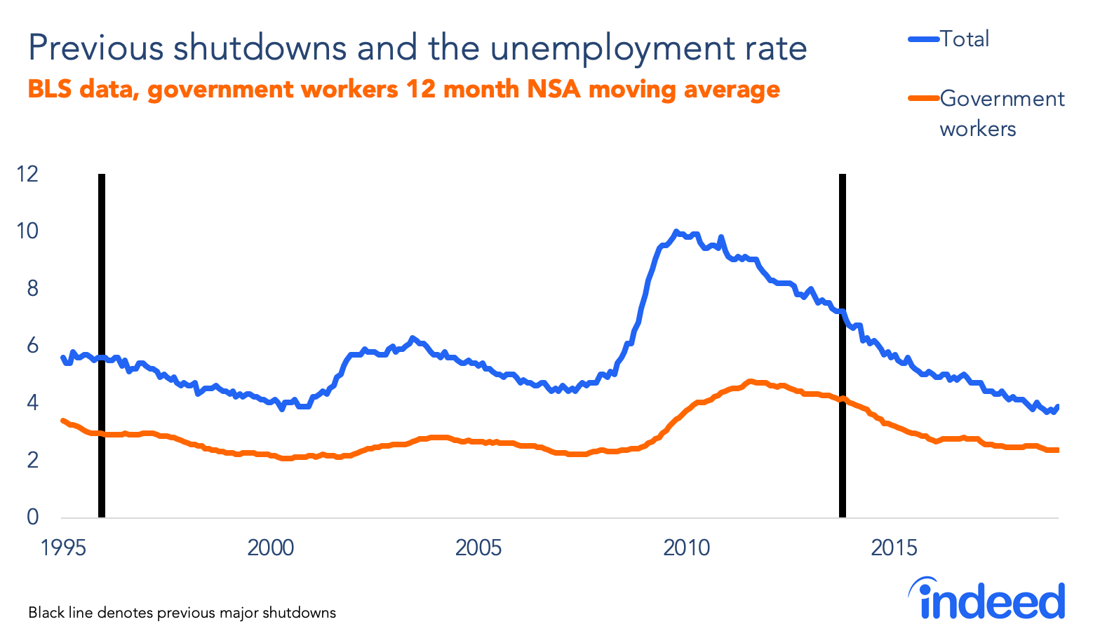 hight resolution of previous government shutdowns and the unemployment rate