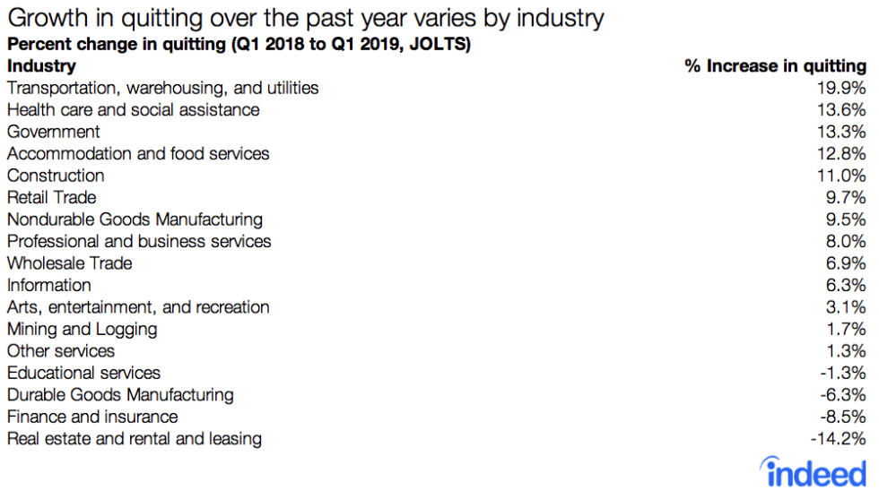 Growth in quitting over the past year varies by industry US