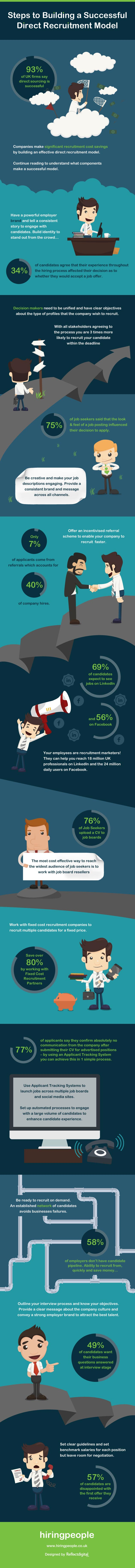 Direct Recruitment Model Infographic