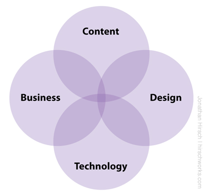 Skills Combinations: Business, Content, Design, Technology