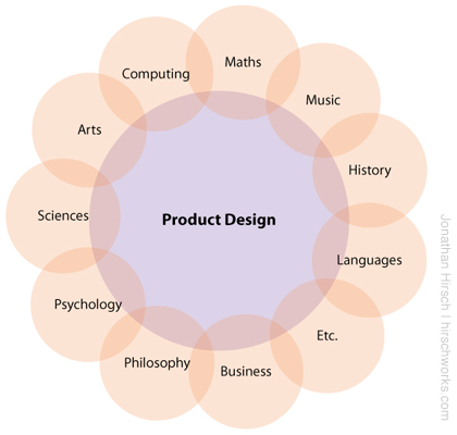 Putting Product Design at the heart of the curriculum