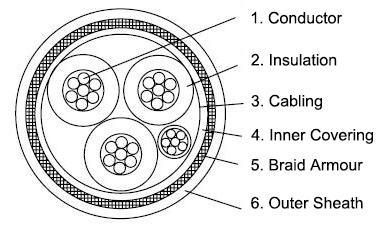 p1-tfou-0-6-1kv-offshore-power-cable-construction-diagram