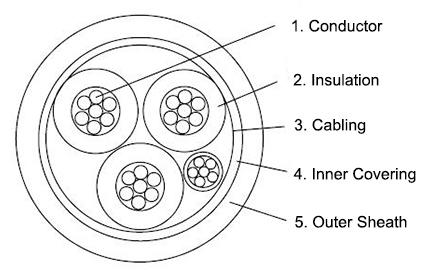 p18-ru-0-6-1kv-offshore-power-cable-construction-diagram
