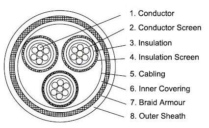 p3-p10-rfou-6-10kv-offshore-power-cable-construction-diagram