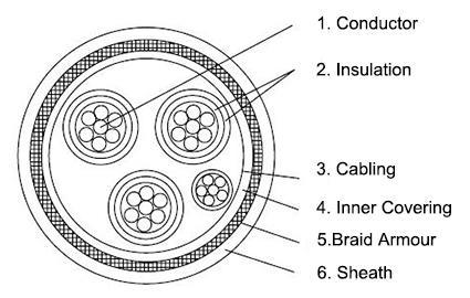 p5-bfou-0-6-1kv-offshore-power-cable-construction-diagram