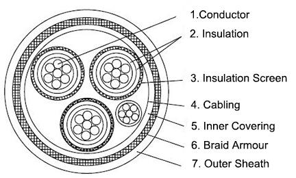 p7-bfou-6-10kv-offshore-power-cable-construction-diagram