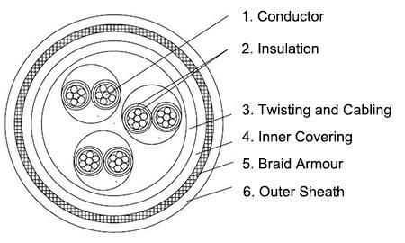 s4-bfou-c-250v-offshore-instrumentation-cable-construction