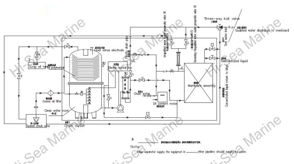 medium resolution of oil water separator manufacturer