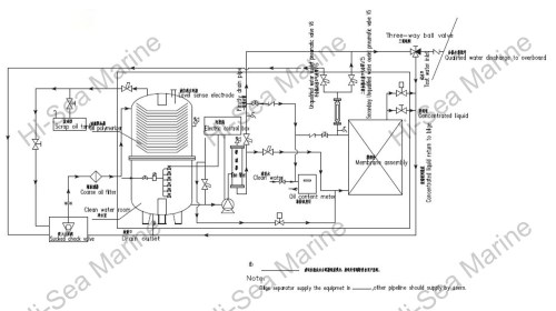 small resolution of oil water separator manufacturer
