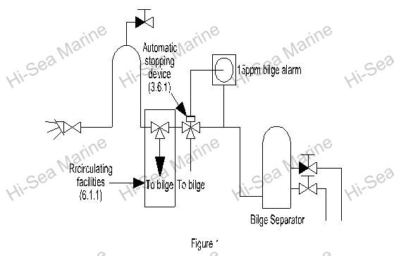 Marine Oily Water Separator Supplier, China Marine Oil