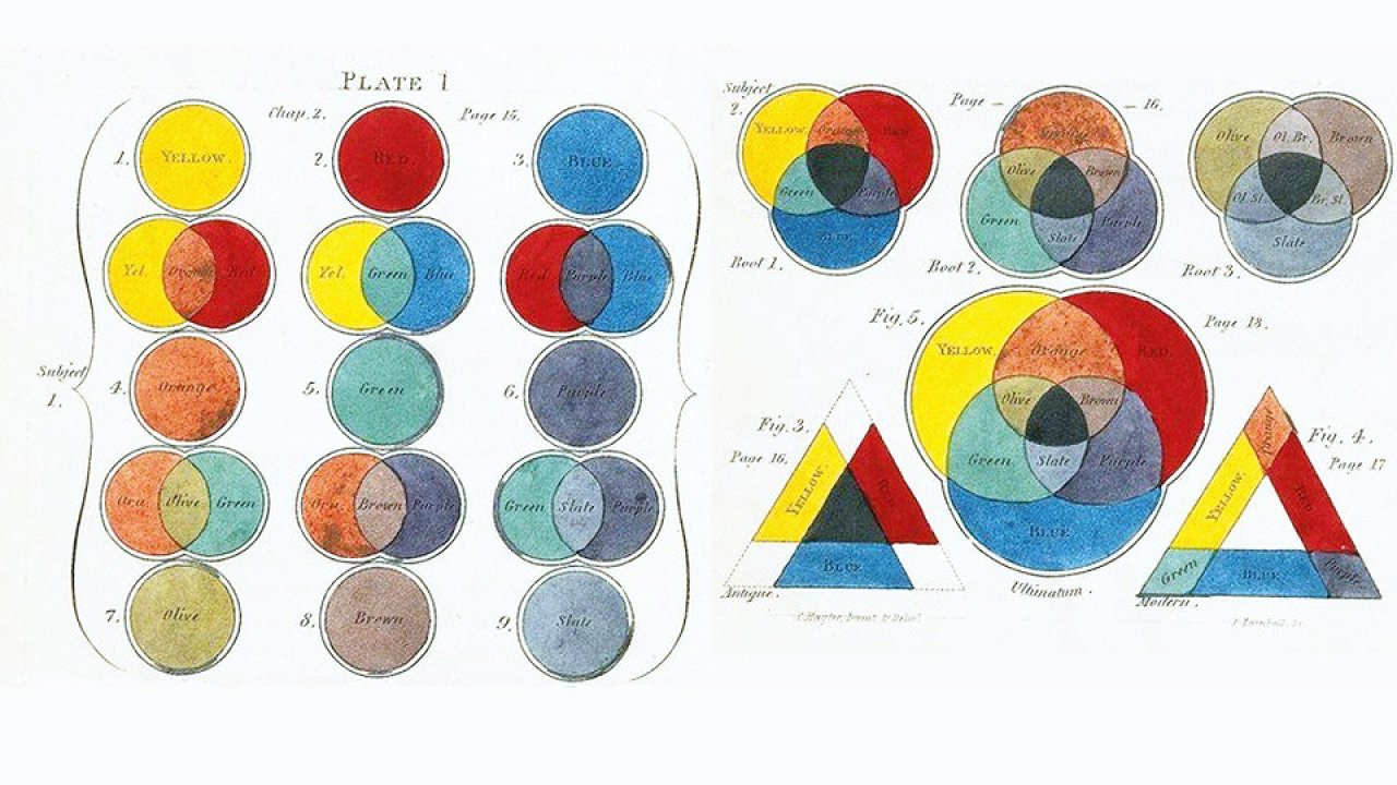 نظرية اللون Hisour والفن تاريخ معلومات السفر