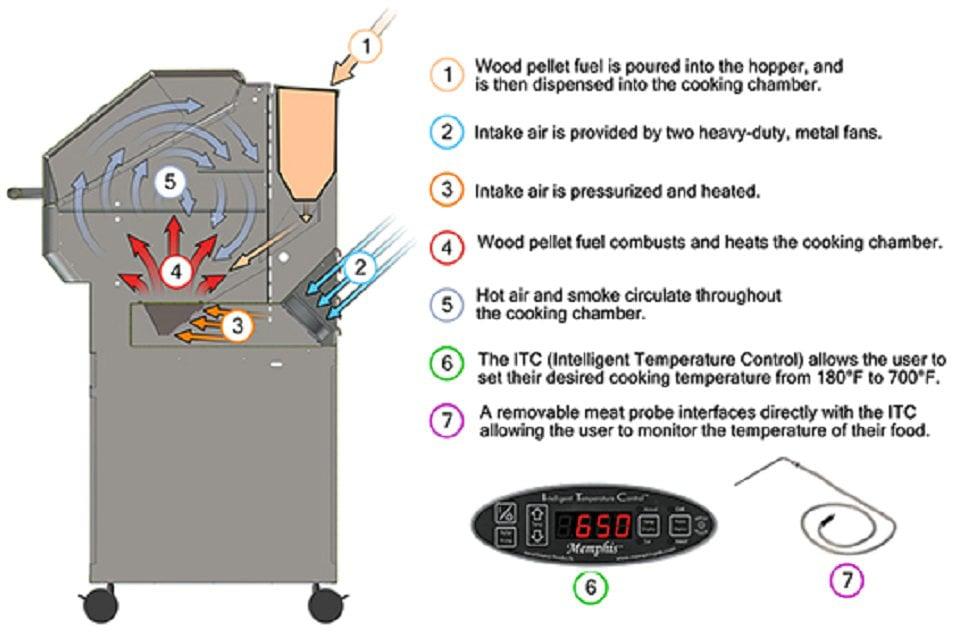 Cómo disminuir la presión en una caldera combinada