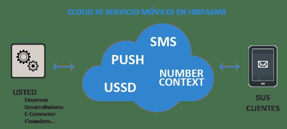 servicios hispasms