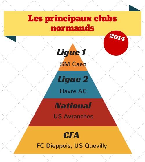 Les principaux clubs normands de football