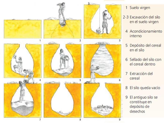 Proceso de construcción de un silo