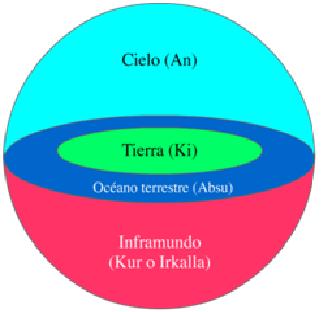 Esquema que explica la cosmología sumeria