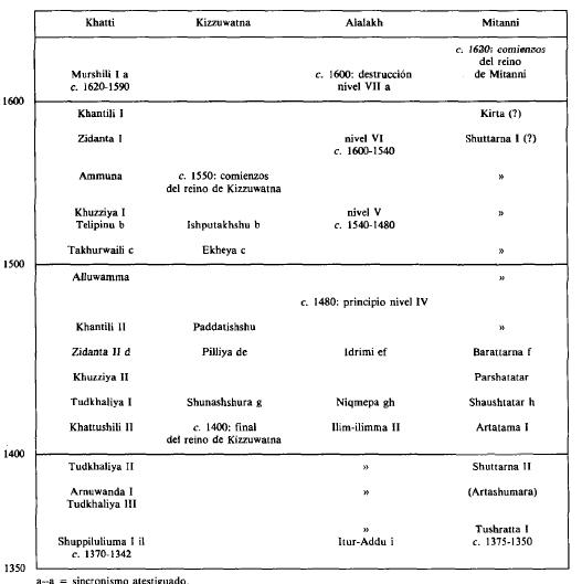 Cronologías de Anatolia, Siria y la Alta Mesopotamia