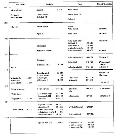 Cronología mesopotámica durante la Edad del Bronce final, incluyendo la Babilonia Casita