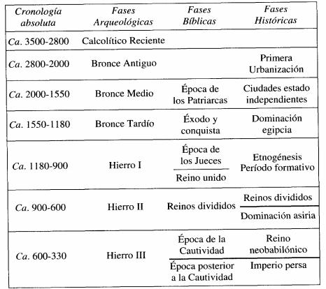 Periodización general de la Historia antigua de Israel, incluyendo la Palestina después del rey Salomón