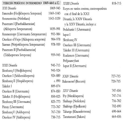 Cronología de las dinastías egipcias del Tercer Periodo Intermedio fuente Shaw, 2014