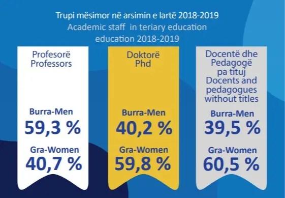 Burimi: Instat, Burra dhe Gra, 2020