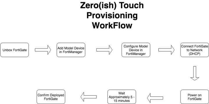 Zero(ish) Touch Provisioning with FortiManager – Explained