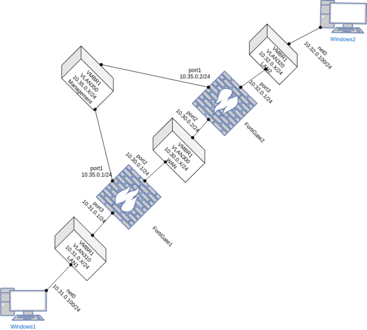 Rapid Topology Deployment with Proxmox
