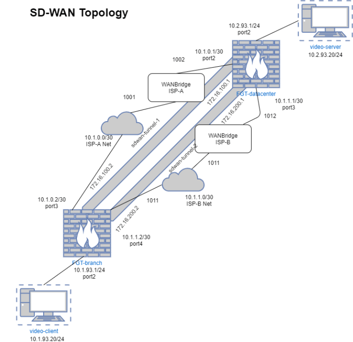Sd Wan With Fortigate Basic Sd Wan Between Two Sites Historian Tech