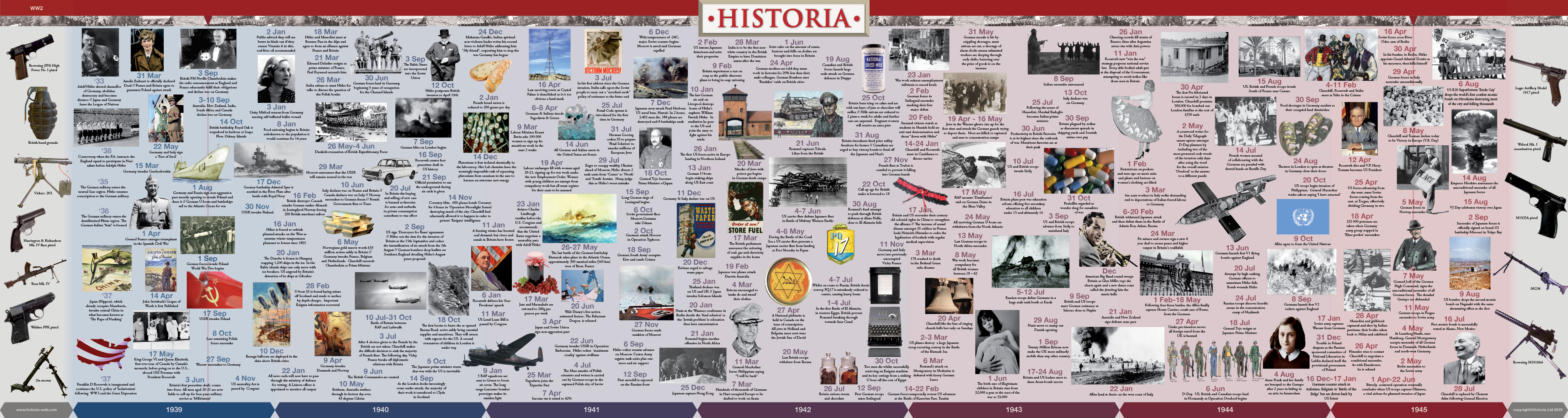 World War 2 Timeline Wall Chart