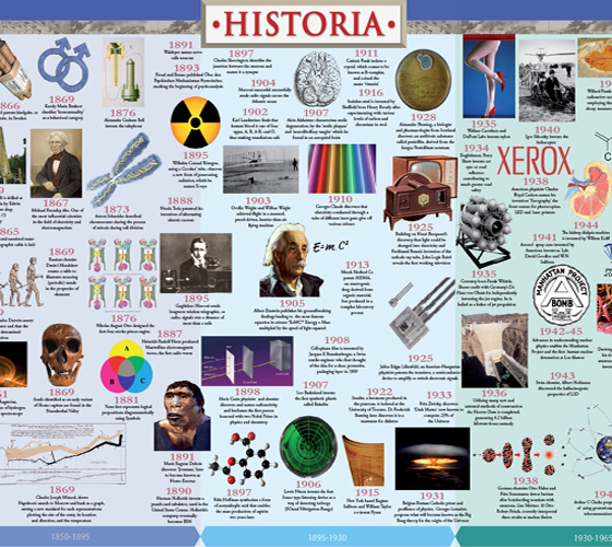Historia  History of Science Timeline  Science Wall