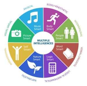 multiple-intelligences-learning-styles