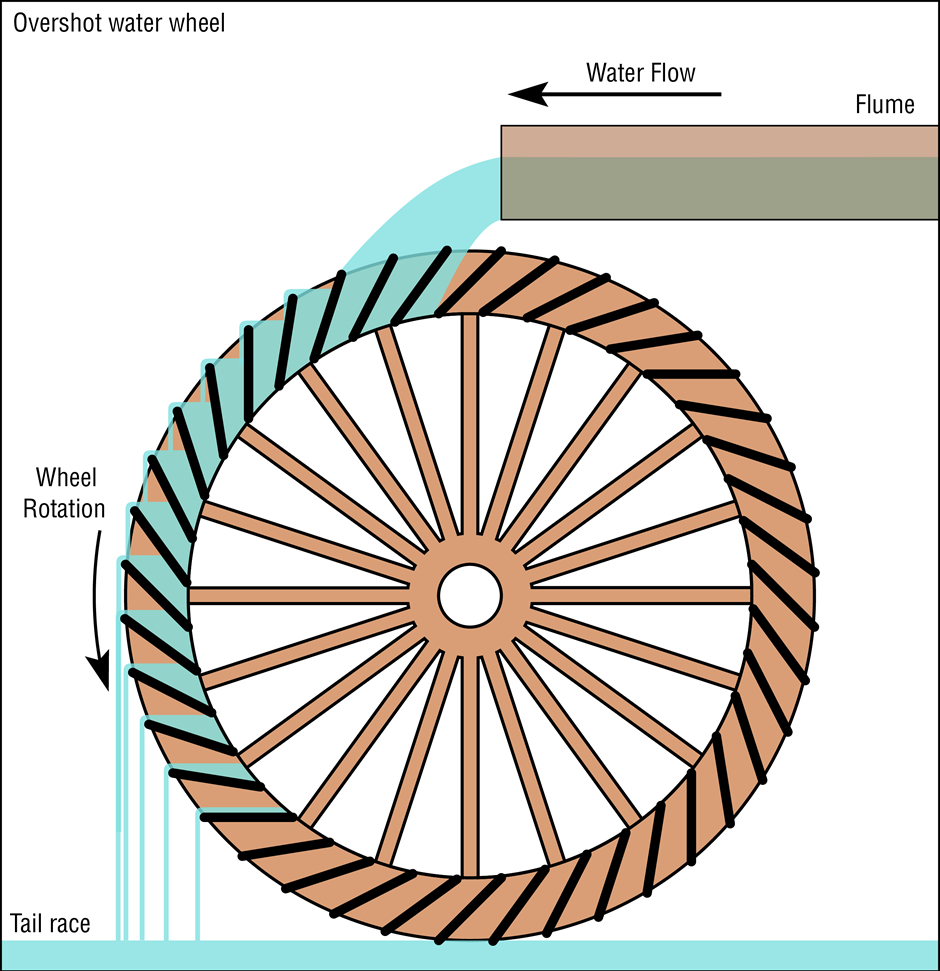 medium resolution of  schematic diagram of an overshot water wheel source daniel m short wikimedia commons