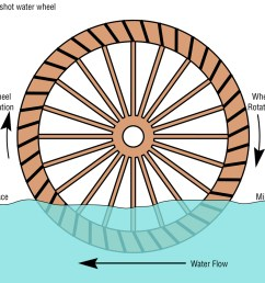 schematic diagram of an undershot water wheel source daniel m short wikimedia commons  [ 940 x 846 Pixel ]