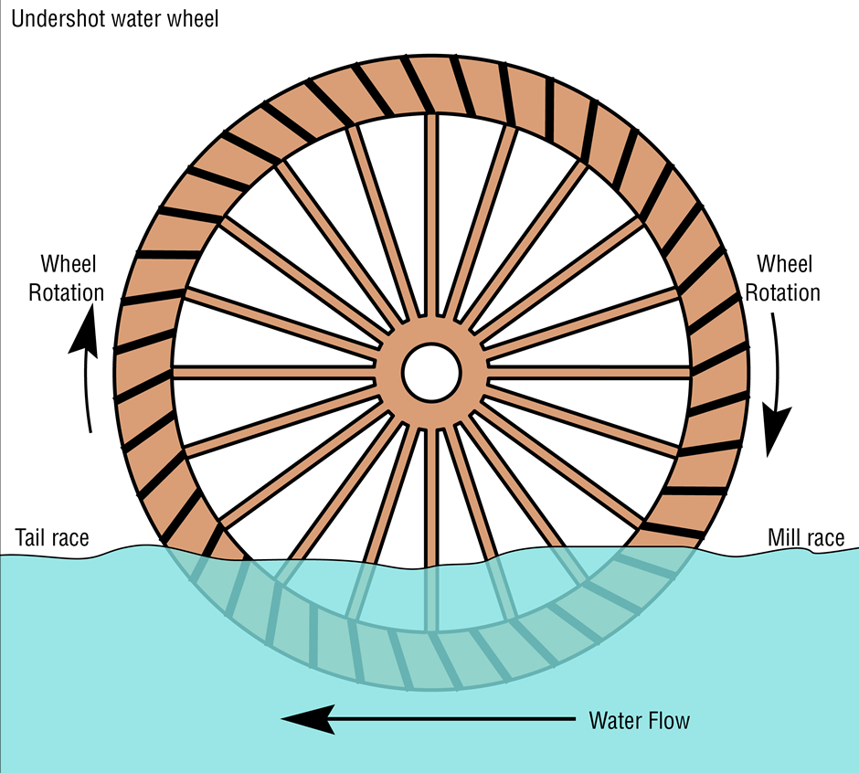 medium resolution of schematic diagram of an undershot water wheel source daniel m short wikimedia commons