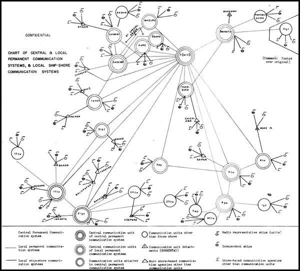 Japanese Radio Communications and Radio Intelligence