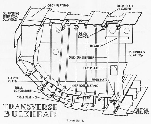 1915 ford model t wiring diagram 2003 mitsubishi outlander engine nomenclature of naval vessels a transverse bulkhead