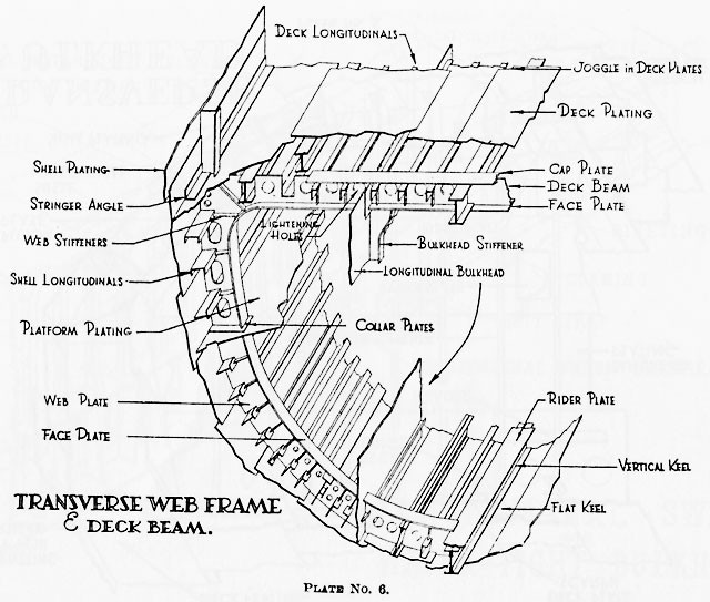 1915 ford model t wiring diagram blank of synapse nomenclature naval vessels a transverse web frame and deck beam
