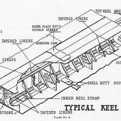 1915 Ford Model T Wiring Diagram Nissan 240sx Stereo Nomenclature Of Naval Vessels A Typical Keel Section