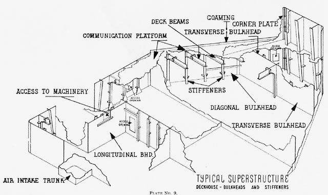 1915 ford model t wiring diagram free diagrams for cars nomenclature of naval vessels typical superstructure