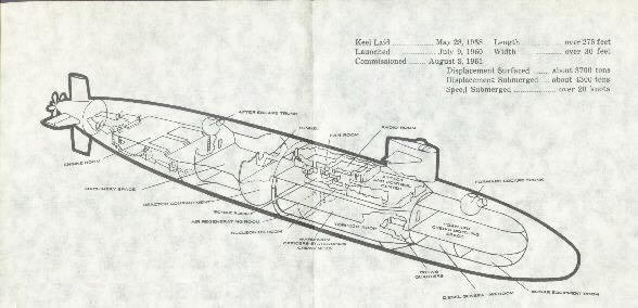 USS Thresher (SSN-593): Selected Documents