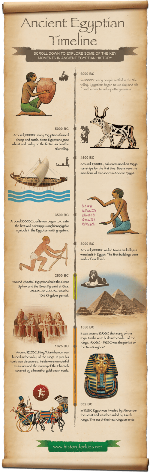 small resolution of Ancient Egyptian Timeline For Kids