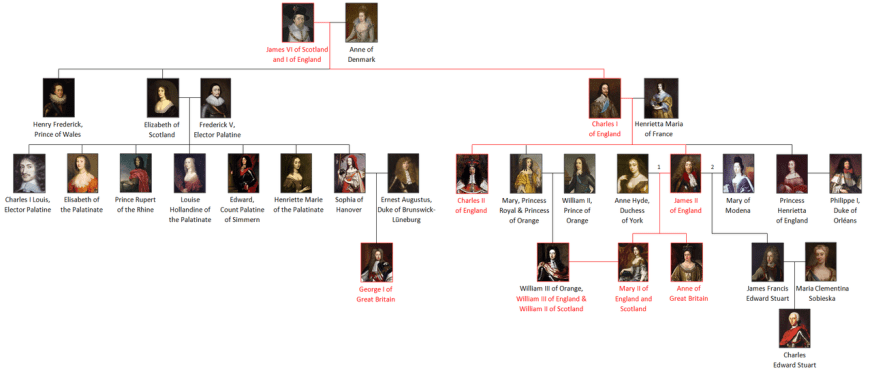Alternative lines of succession to the English crown ...
