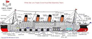 RMS Titanic  History