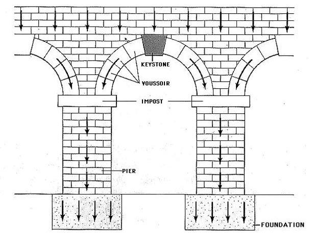 ELI5: Why are arches revolutionary? : explainlikeimfive