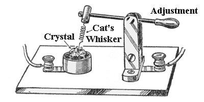Make A Cats Whisker Radio